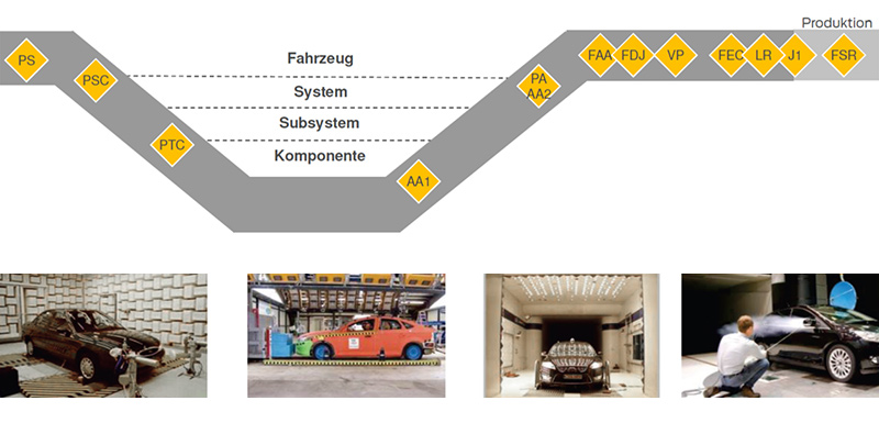 [Graphic: Industrial Development Process for Passenger Car Drivelines]